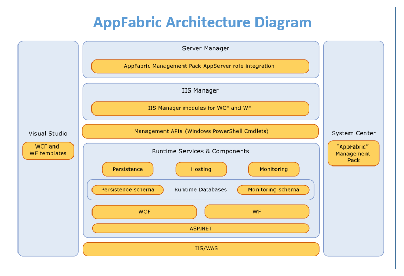 AppFabric Architecture Diagram