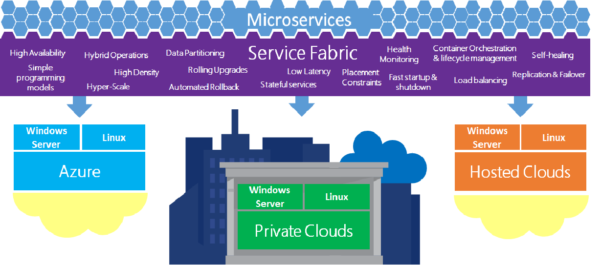 Interview Questions and Answers on Azure Service Fabric